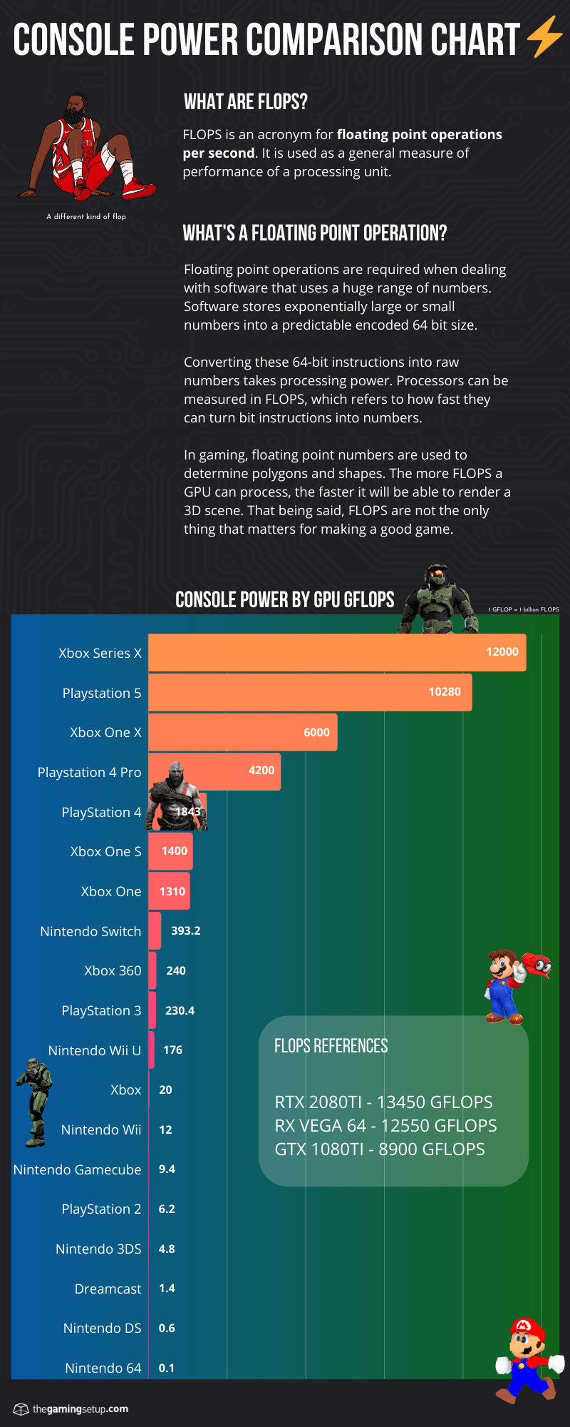 Console Power Chart - GFLOPS Comparison - Large 2