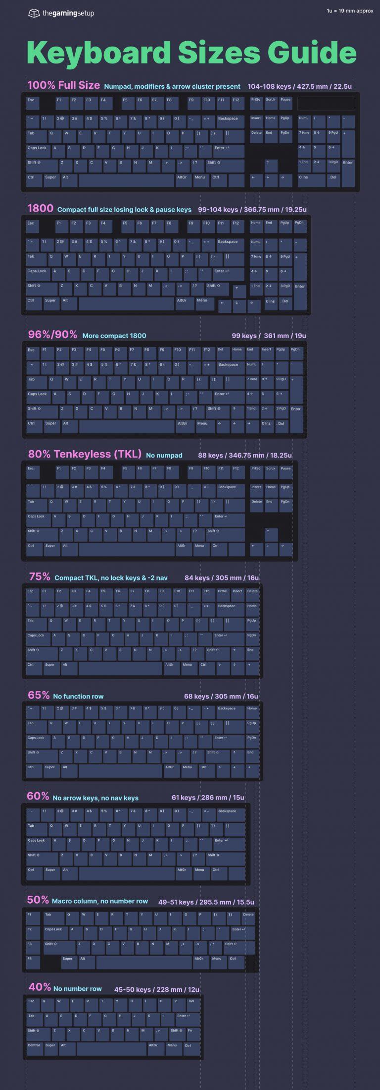 Keyboard Size Guide - The Gaming Setup